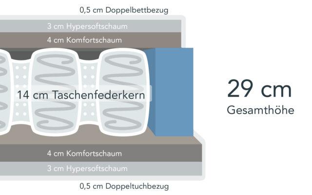 Taschenfederkernmatratze mit 29 cm Höhe